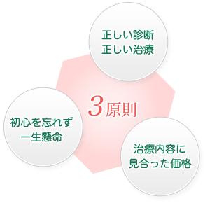 守られるべき3原則